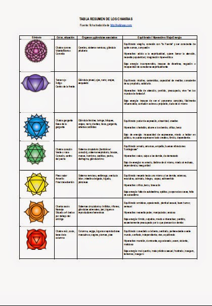 Guía para equilibrar tus chakras con Reiki